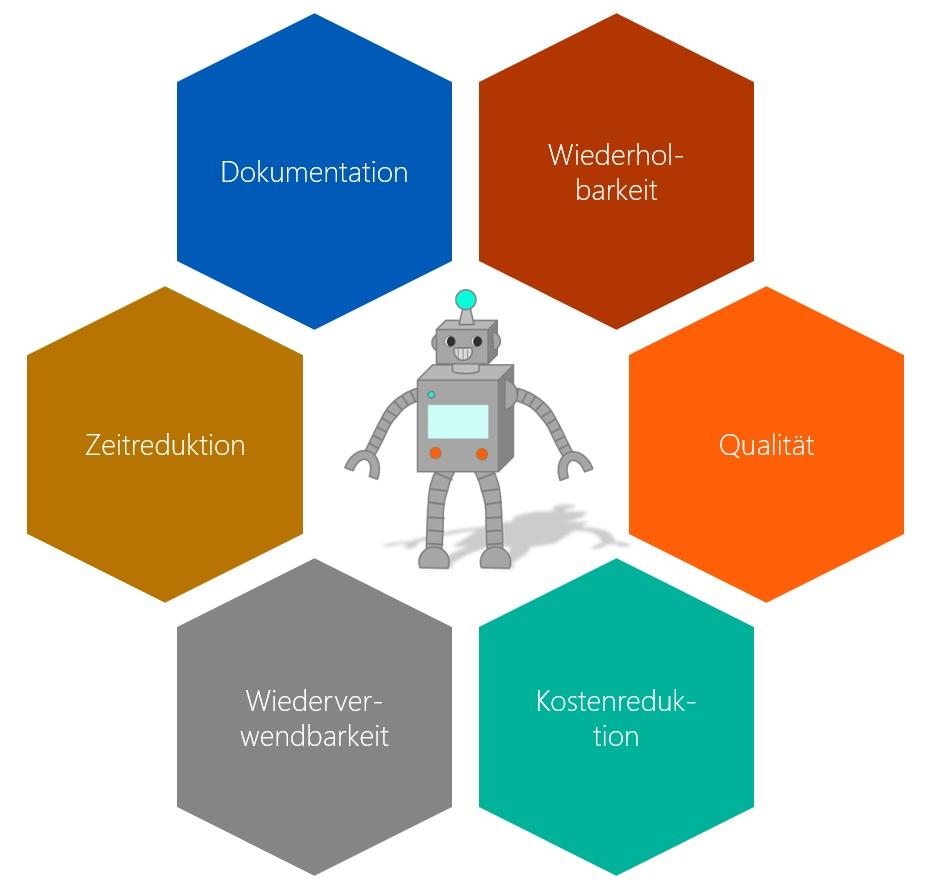 Abbildung 4:  Vorteile der Testautomatisierung mit RPA-Tools.
