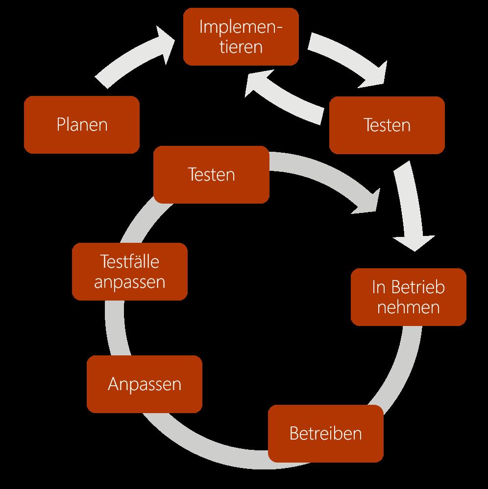 Abbildung 1:  Continuous Testing im Systembetrieb.
