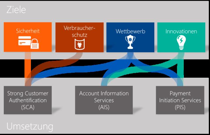 Abbildung 1:  Die drei Hauptbestandteile der PSD2 und ihre Ziele.  Quelle: Finbridge GmbH& Co KG.