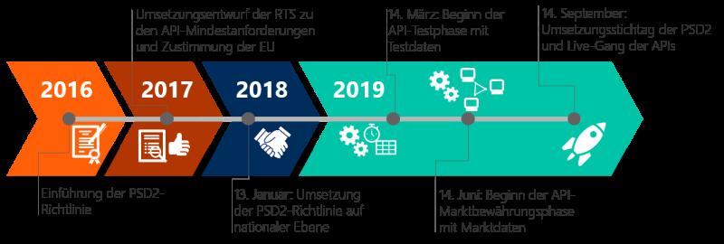 Abbildung 2 : Timeline zur Einführung der PSD2. Quelle: Finbridge GmbH & Co KG.