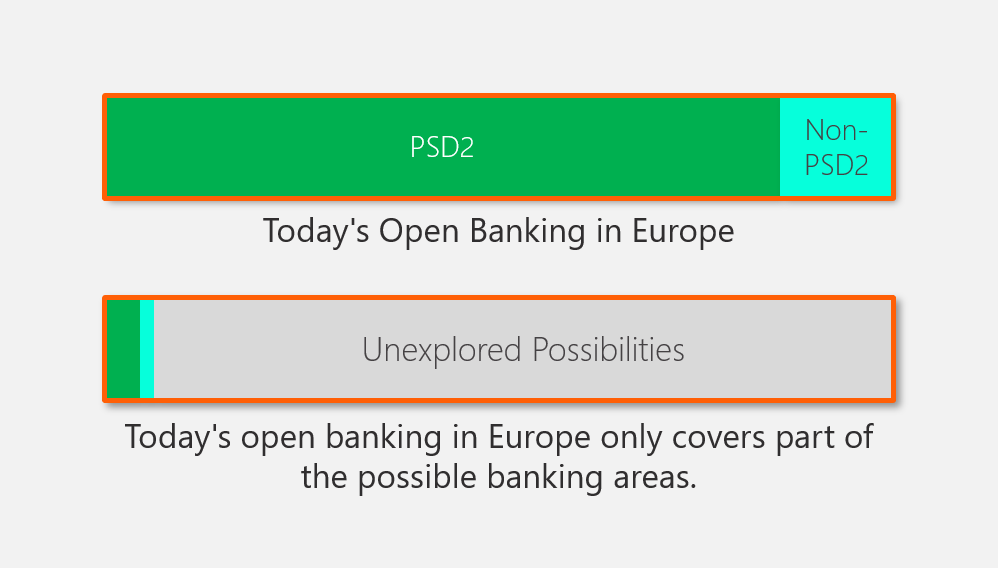 Figure 1: Open Banking in Europe   Source: Finbridge