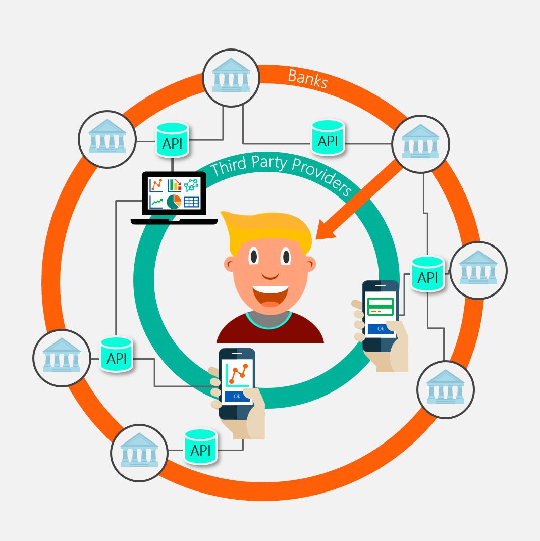 Figure 2: depicting banking APIs   Source: Finbridge