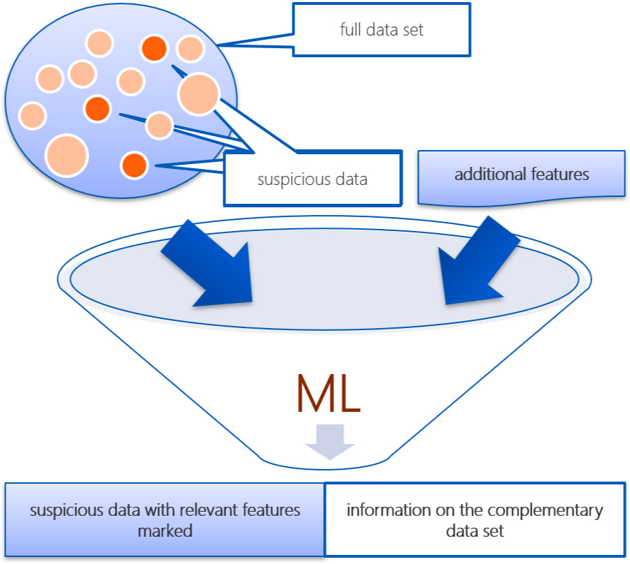 Figure 1: Our approach to automated data analysis.   Source :Finbridge