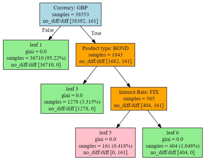 Figure 2: Example of a Decision tree.   Source: Finbridge