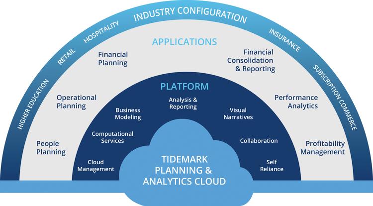 Cloud First Platform