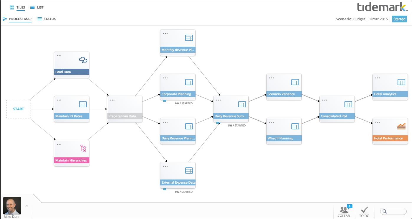 Tidemark Process Map