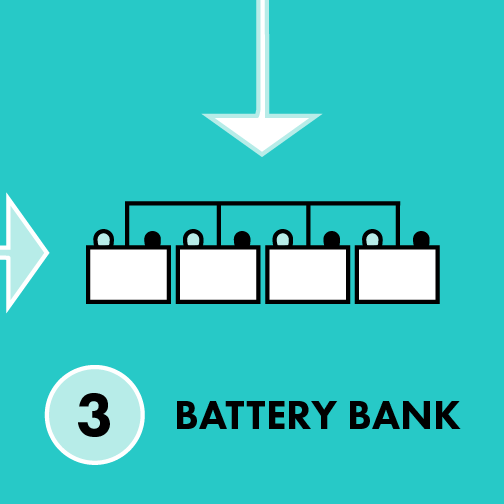 How Solar Works - Battery Bank