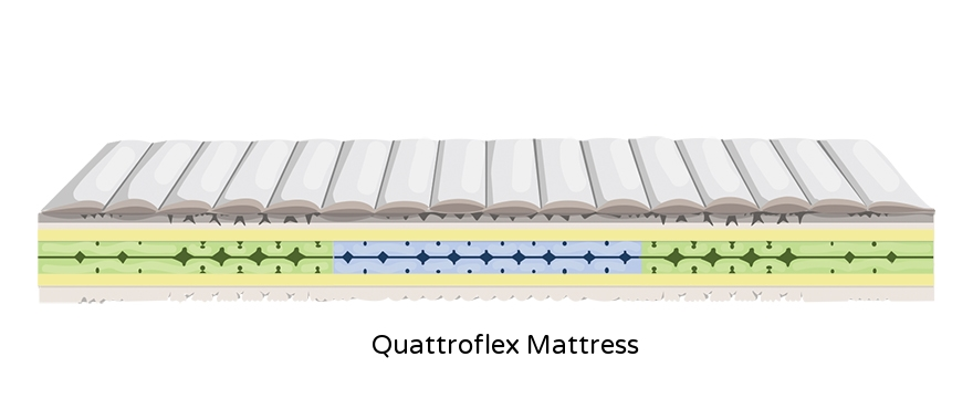 "<a href=""/quattroflex-mattress""><b>from $2,194 </b></a>"