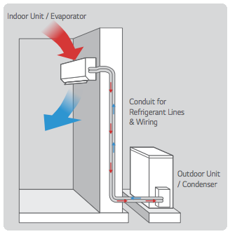 Split System - This shows the basics of a split system. NCV offers a variety of form factors for the interior unit which provides a lot of options on where it is installed in the wine room.