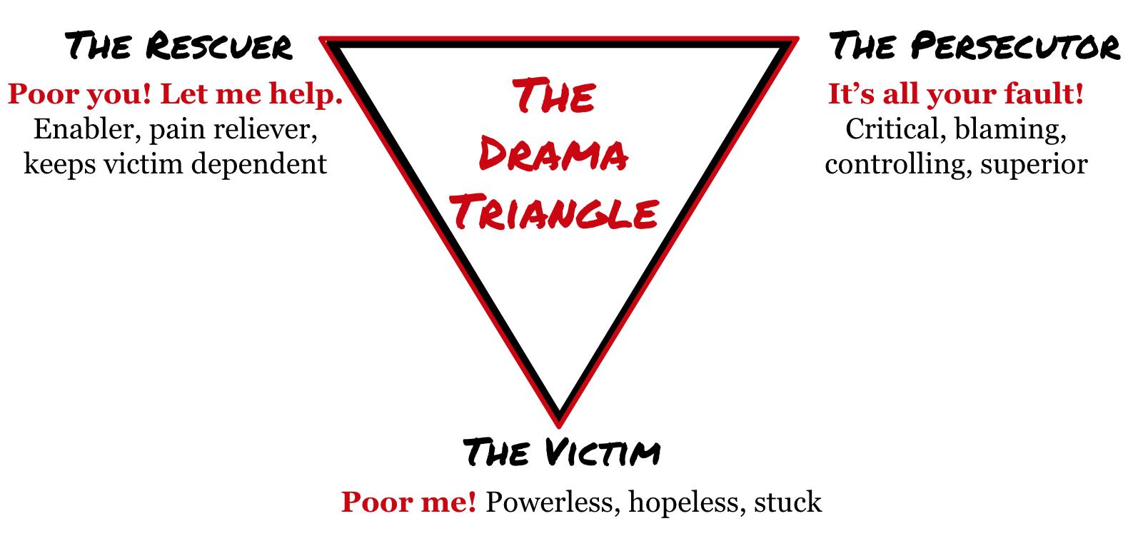 Drama Triangle.png
