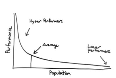 Performance Management Power Curve
