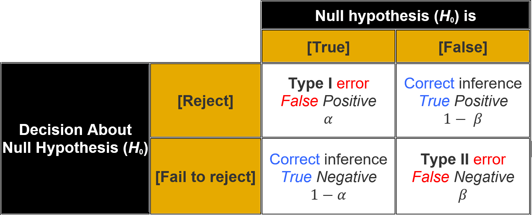 Null Hypothesis Significance Testing outcomes [or Table of error types]