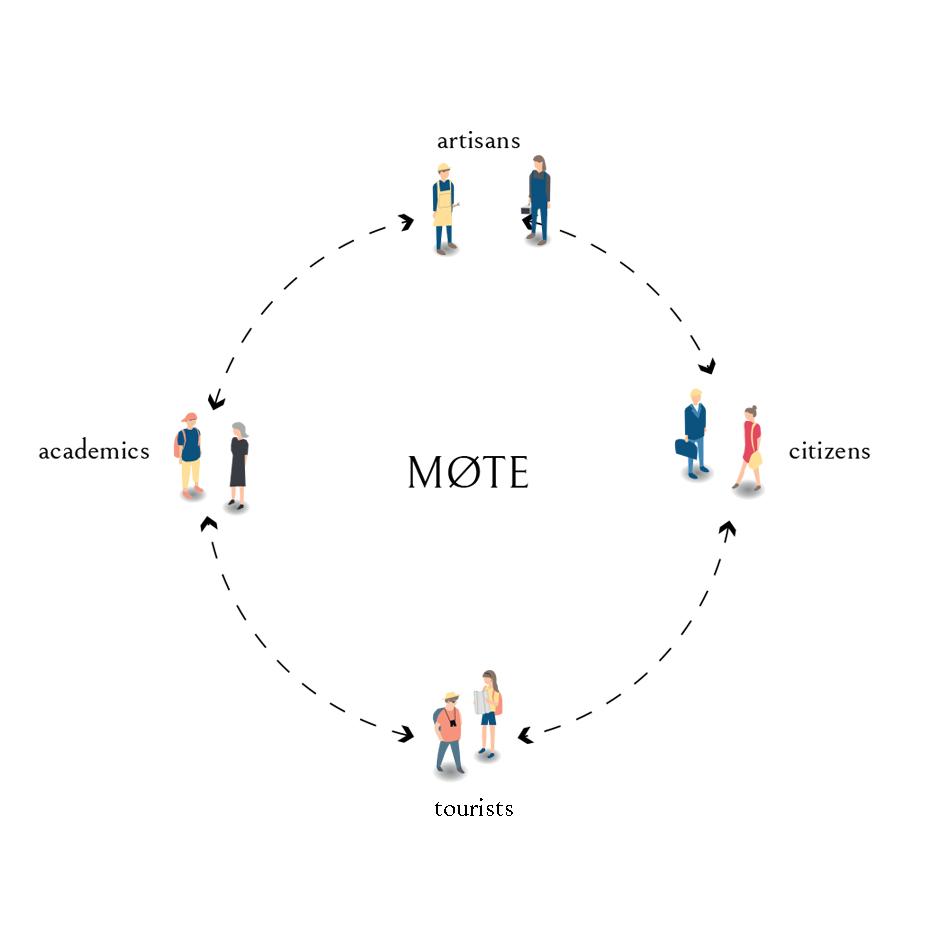 Mote_llabb_diagram interactions 2