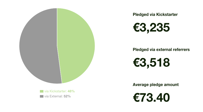 Berlin Boozehound Spirit Infusion kit referral breakdown (generated by Kickstarter).