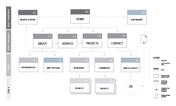Tree diagram with information architecture and website structure by  Grafika Studio