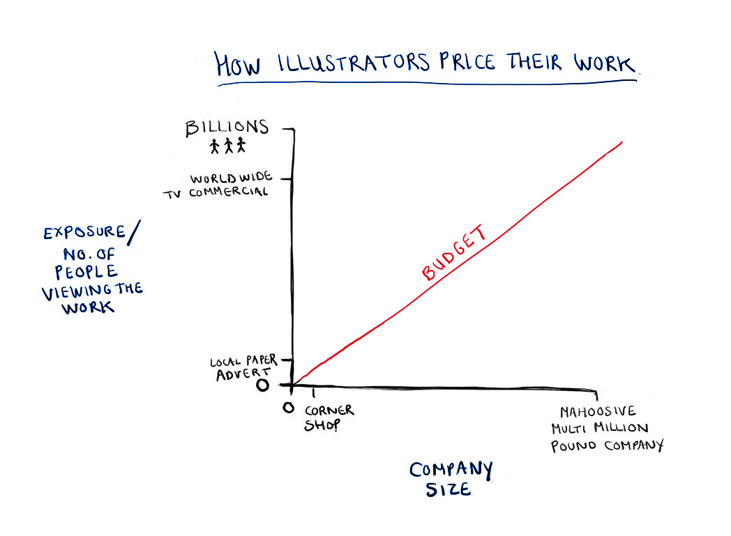 My crude graph of how illustrators charge their work.