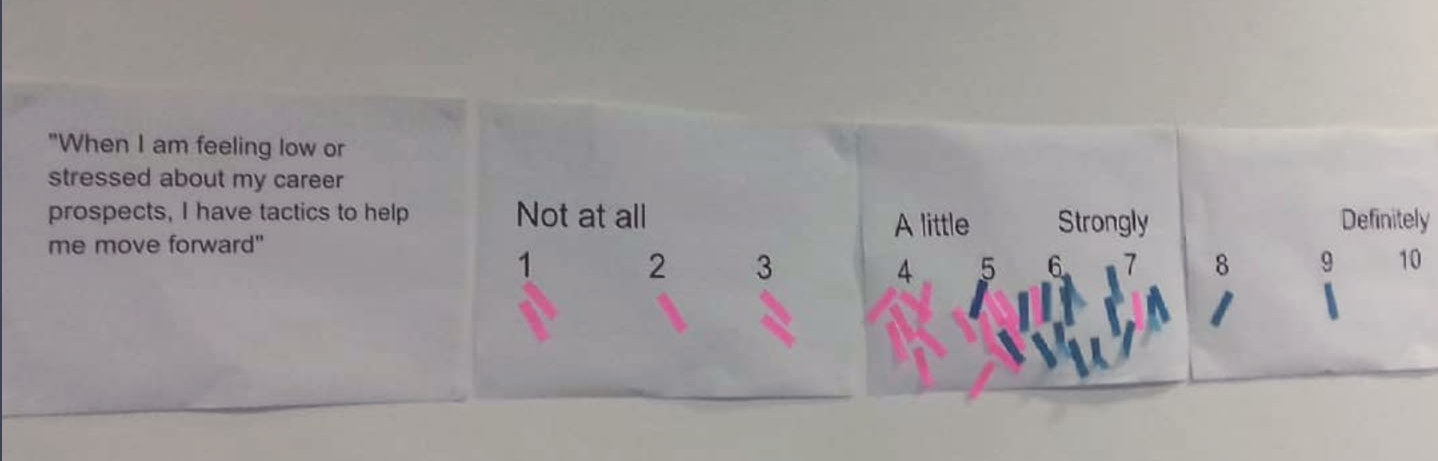 Students were asked to mark whether they had tactics for coping when stressed about career prospects: pink markers were placed before the talks and blue after.