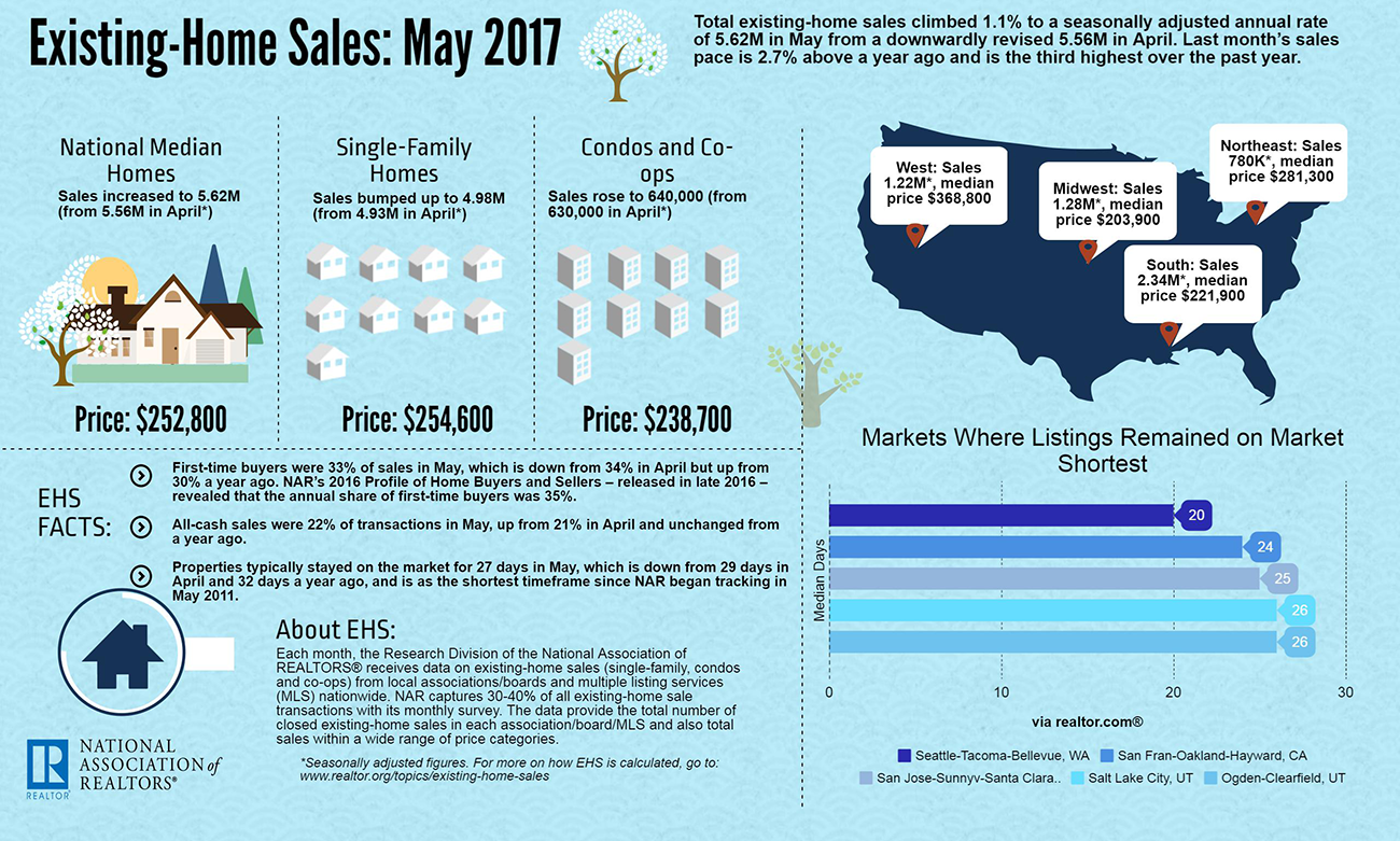 Link to Large Photo:  https://www.nar.realtor/sites/default/files/images/infographics/2017/2017-05-ehs-infographic-06-21-2017-1300w-781h.png   Link To Article Page:  https://www.nar.realtor/news-releases/2017/06/existing-home-sales-rise-11-percent-in-may-median-sales-price-ascends-to-new-high