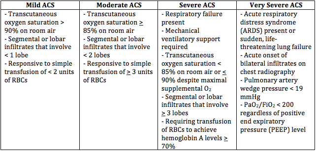 Diagnostic criteria for ACS.png