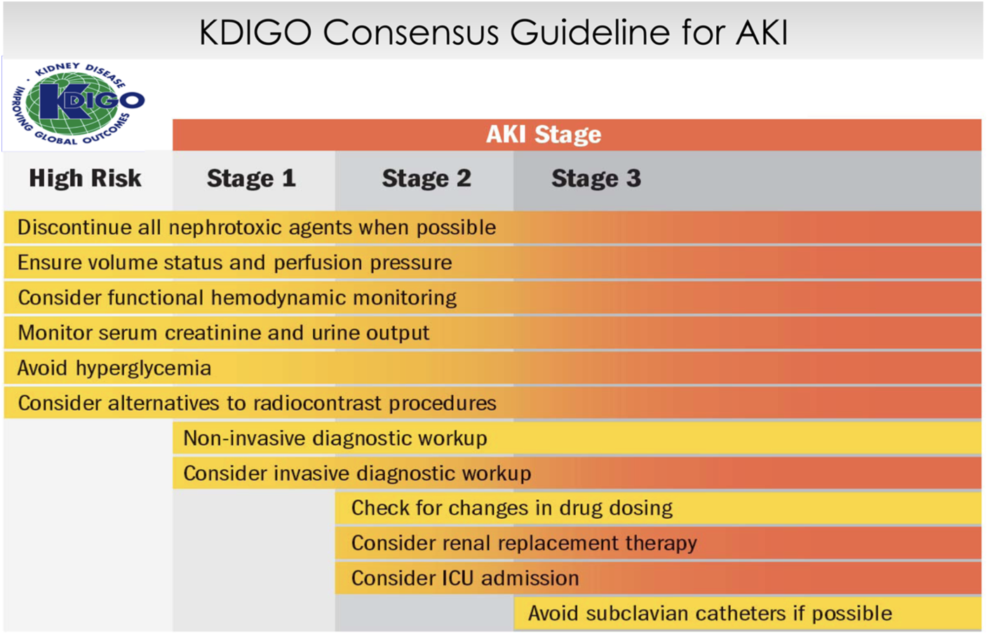 The shading indicates the importance of the intervention - the darker the shade, the more important KDIGO believes the intervention is.  (Image)