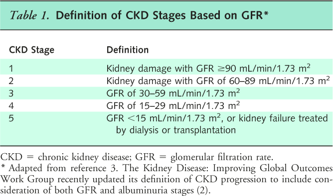 Simplified GFR-only staging of CKD according to the American College of Physicians.  (Image)