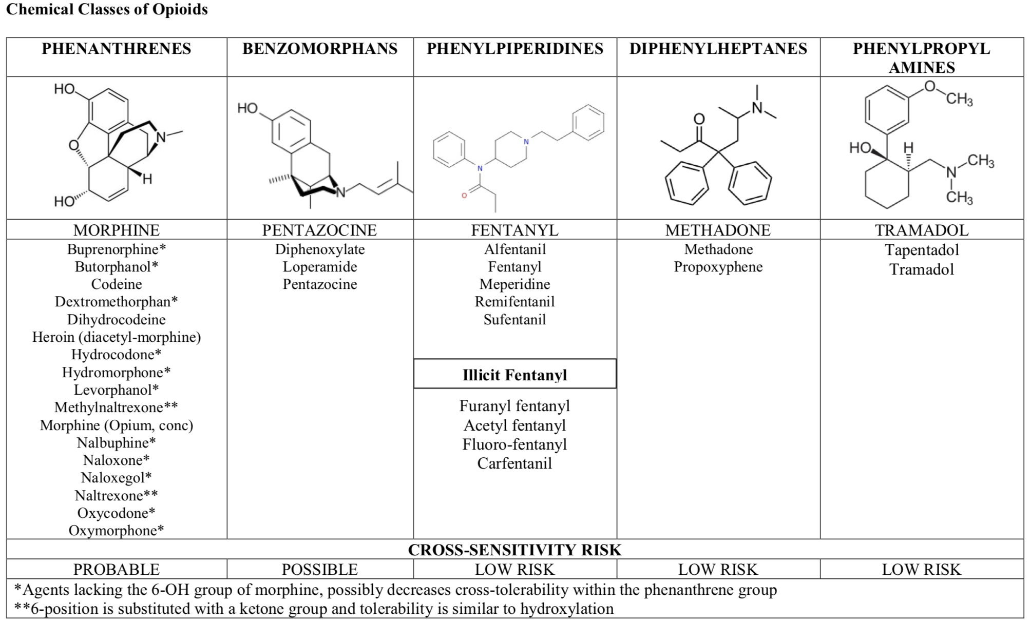 Table 4: Classes of opioids grouped by chemical structure and risk of cross reactivity.