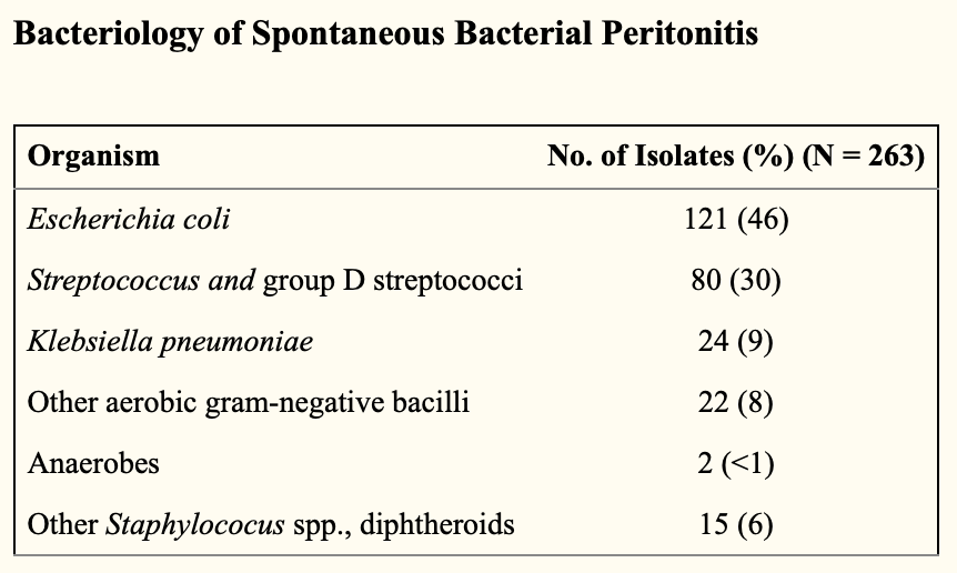 Basically, enteric Gram negatives rods, Strep species, and maaaaaybe some Staph. But not super likely on the Staph. ( Image )