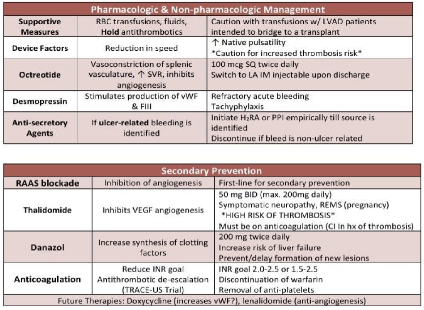 A summary of the management of acute bleeding and secondary prevention of bleeds in LVAD patients.