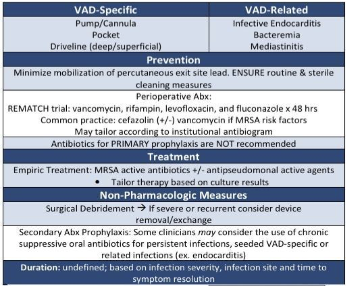 A summary of LVAD infection management. Don't forget to check out the FREE  tl;dr antibiotic cheat sheet  if you haven't already!