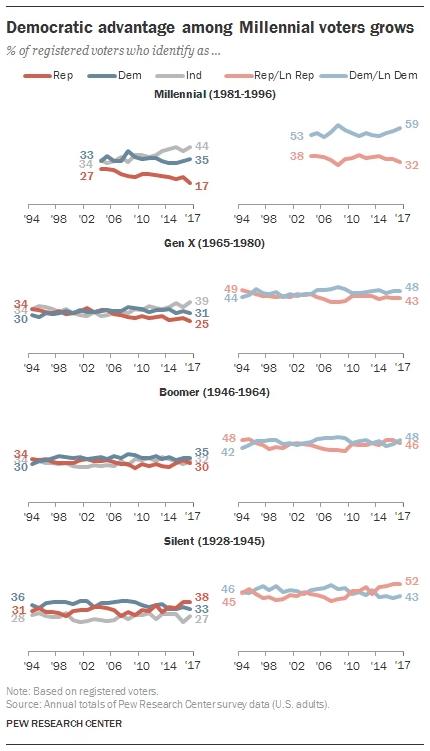 Pew graphic on age demographics.