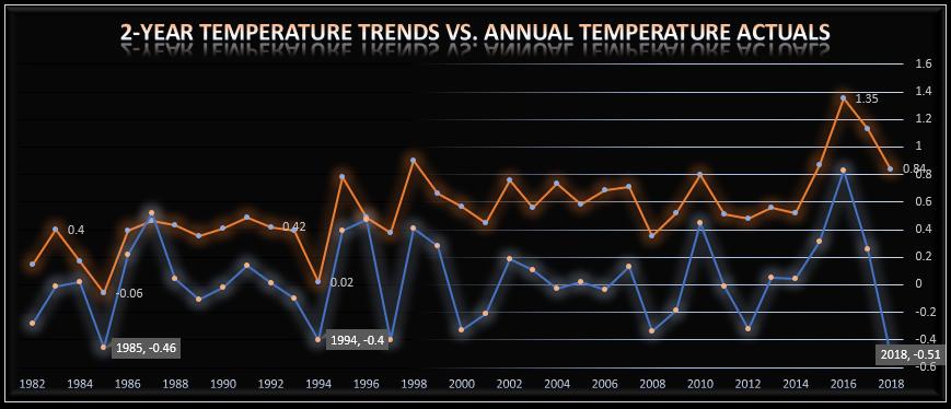 (Source: Data downloaded from  https://data.giss.nasa.gov/gistemp/ )