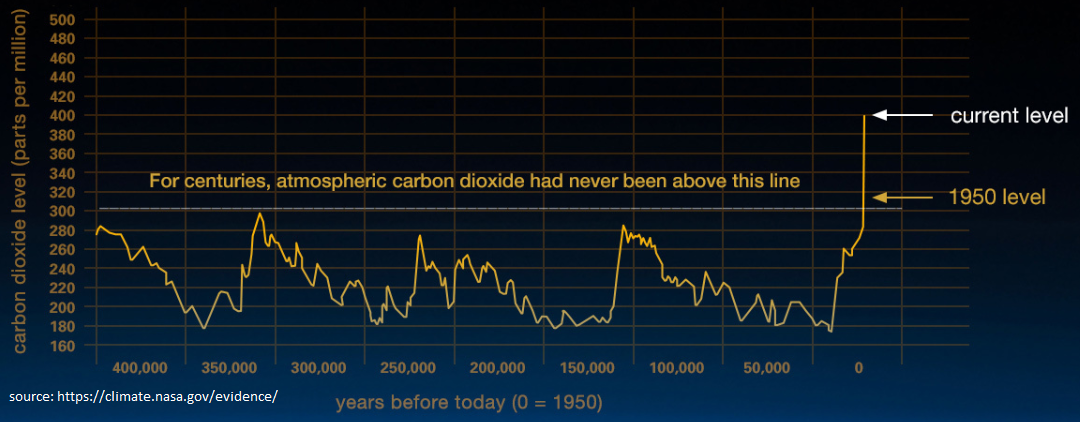 (source:  https://climate.nasa.gov/evidence/  Accessed 12/10/2018)