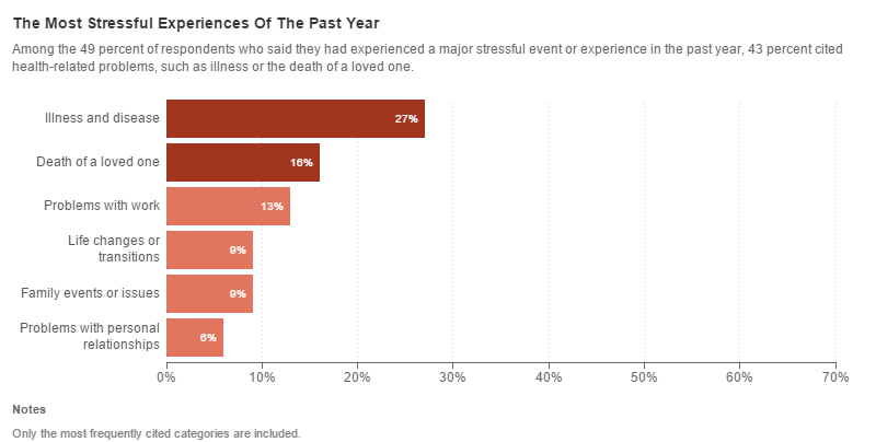 Source: http://www.npr.org/blogs/health/2014/07/07/327322187/stressed-out-americans-tell-us-about-stress-in-their-lives