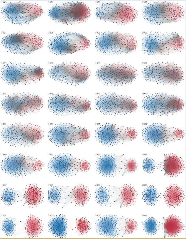 Source:   The Rise of Partisanship and Super-Cooperators in the U.S. House of Representatives  , Andris, Lee, Hamilton, Martino, Gunning, Armistead Selden.