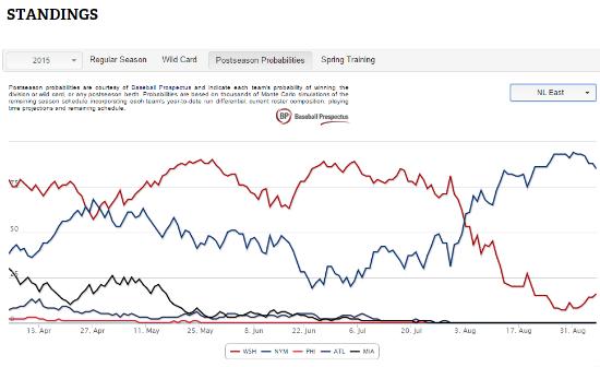 Source: MLB.com and Baseball Prospectus