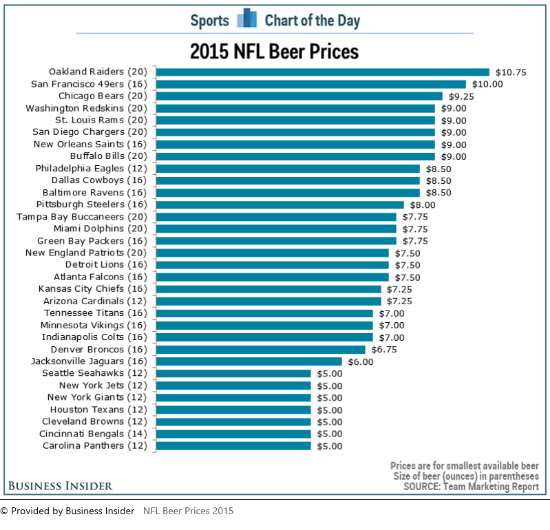 Source: http://www.msn.com/en-us/sports/nfl/what-a-beer-will-cost-you-at-every-nfl-stadium-this-season/ar-AAepSn4?li=BBieTUX&ocid=iehp