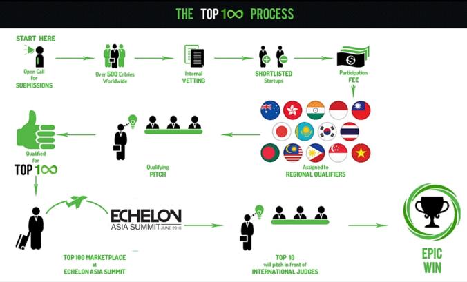 taiwan-startup-stadium-echelon-asia-summit-pitch-top-100-taipei.jpg