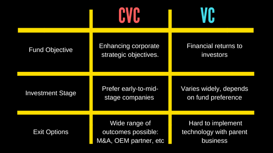 *Information taken from our panel discussion: Differences between CVCs and VCs and CBInsights