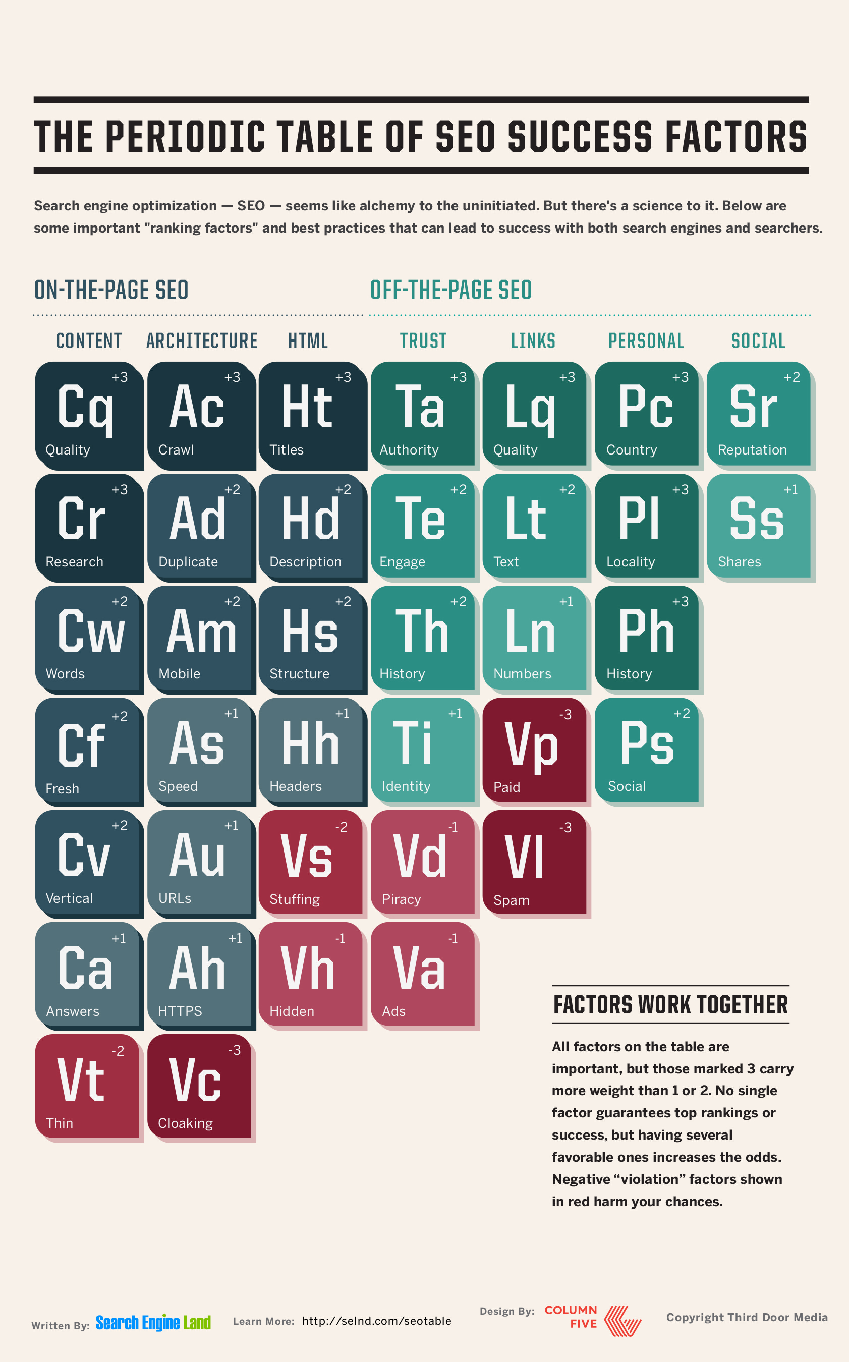 periodic-table-of-seo-elements.png