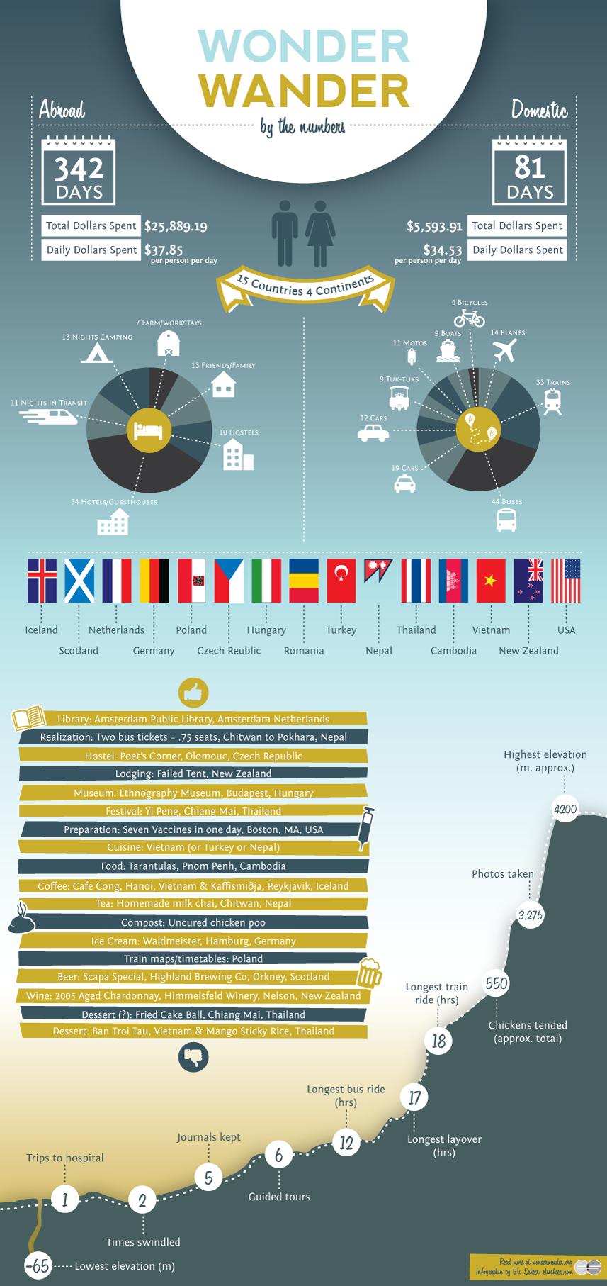 Wonder Wander Infographic
