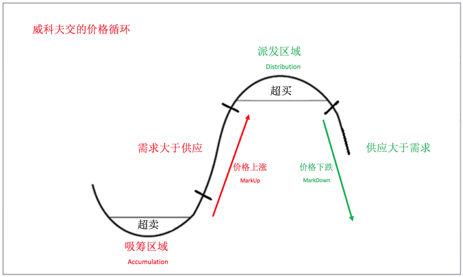 Chinese Price Cycle for website.png