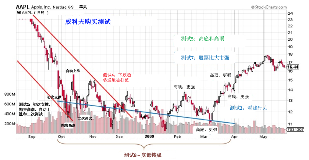 Chinese 9 buying tests with AAPL.png