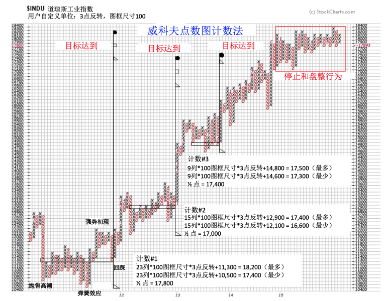 Chinese PnF for $INDU.png