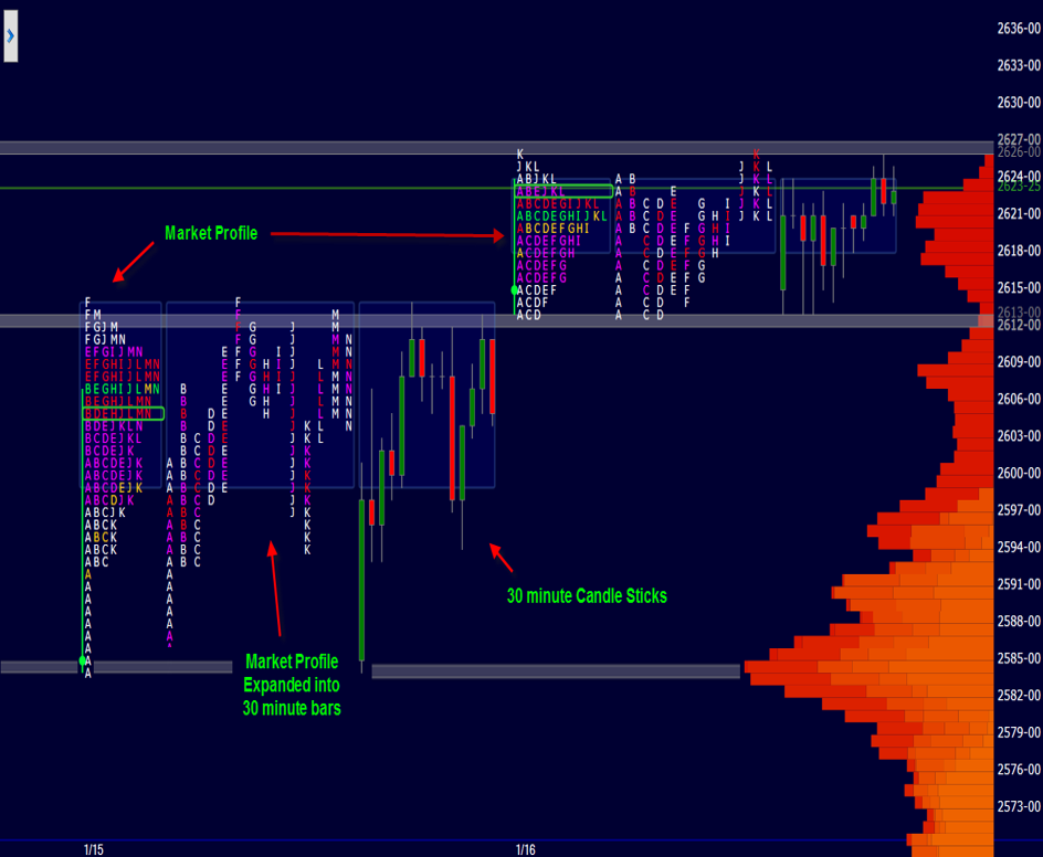Illustrating Market Profile as 30 minute bars and candlesticks