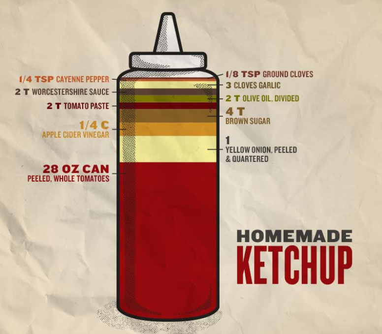 - Forget the store-bought stuff and lay our version on thick. Smoked tomatoes and a blend of spices make for a ketchup of epic proportions.