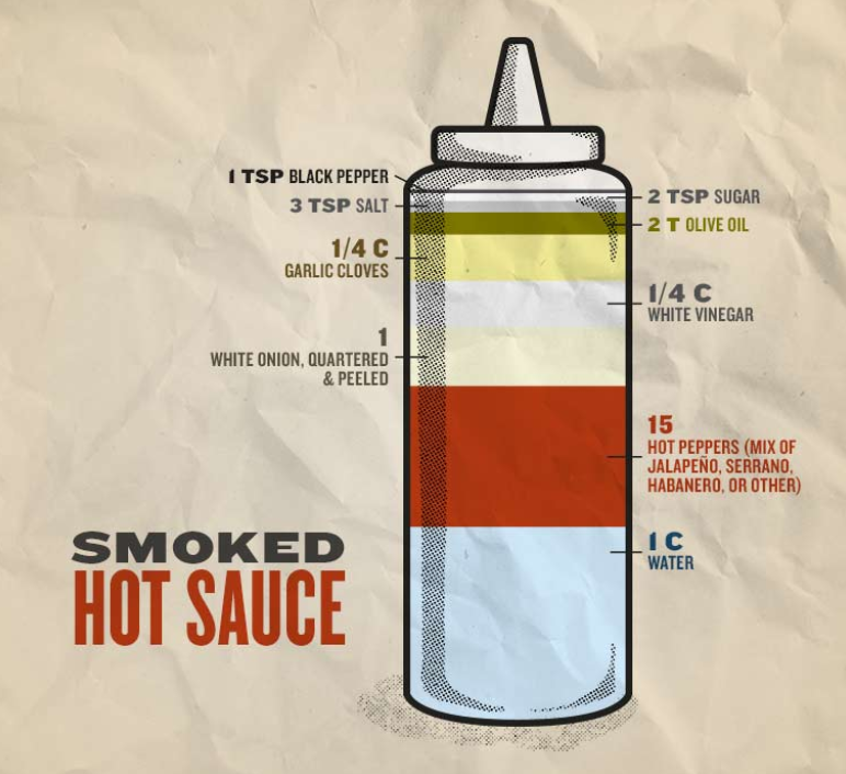 - We're bringing the heat with this stuff. Smoked hot peppers meet onion, vinegar and a pinch of sugar for a sauce that will have your taste buds smokin'.