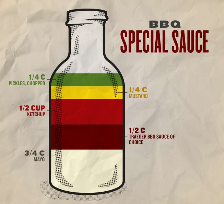 - Meet your new secret weapon. This versatile sauce is perfect for everything from burgers and fries, to beefy sandwiches.