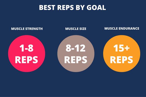 beginning weightlifting reps