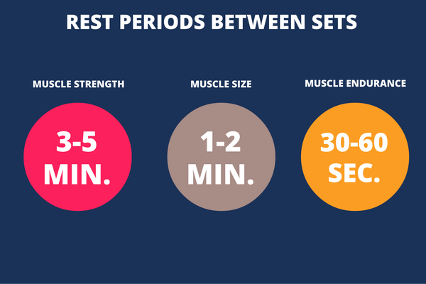 rest periods between sets