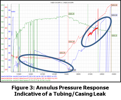 Annuls Pressure Response Indicative of a Tubing/Casing Leak